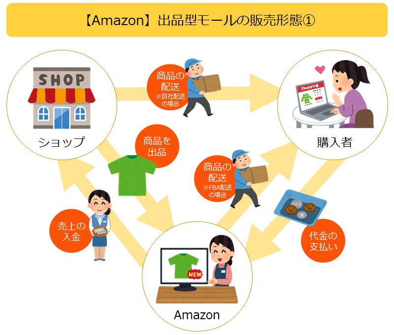 Amazonの販売形態イメージ図1