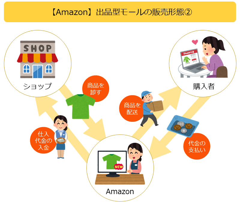 Amazonの販売形態イメージ図2
