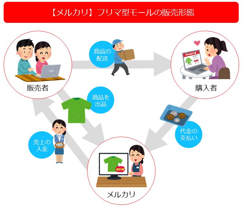 メルカリの販売形態イメージ図