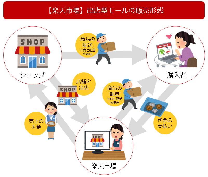楽天市場の販売形態イメージ図